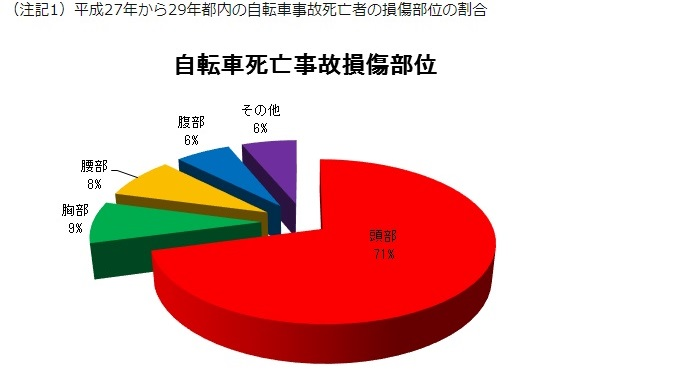 平成27年から29年都内の自転車事故死亡者の損傷部位の割合