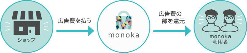monokaのキャッシュバックのイメージ